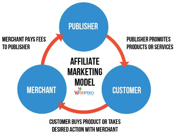 Learn Affiliate Marketing to work from home