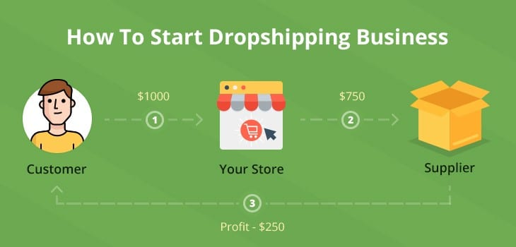 how to start a dropshipping business on Instagram